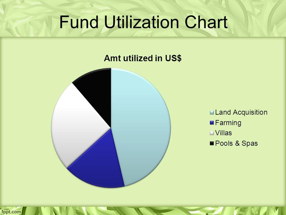 Fund Utilization Chart