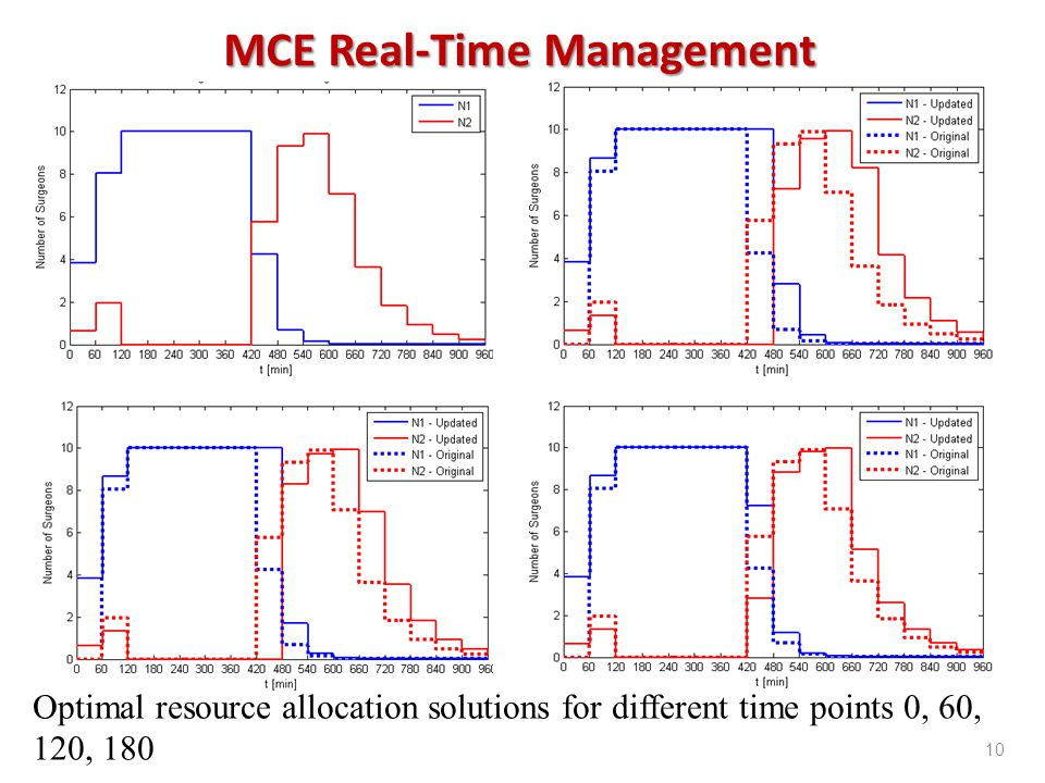 10 Optimal resource allocation solutions for different time points 0, 60, 120, 180 MCE Real-Time Management