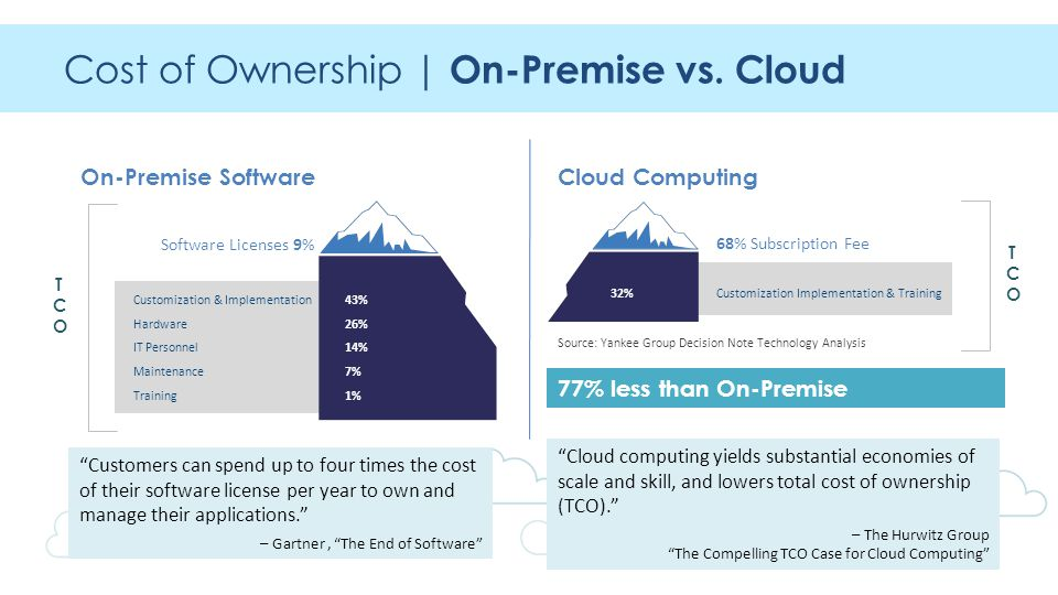 Cost of Ownership | On-Premise vs.