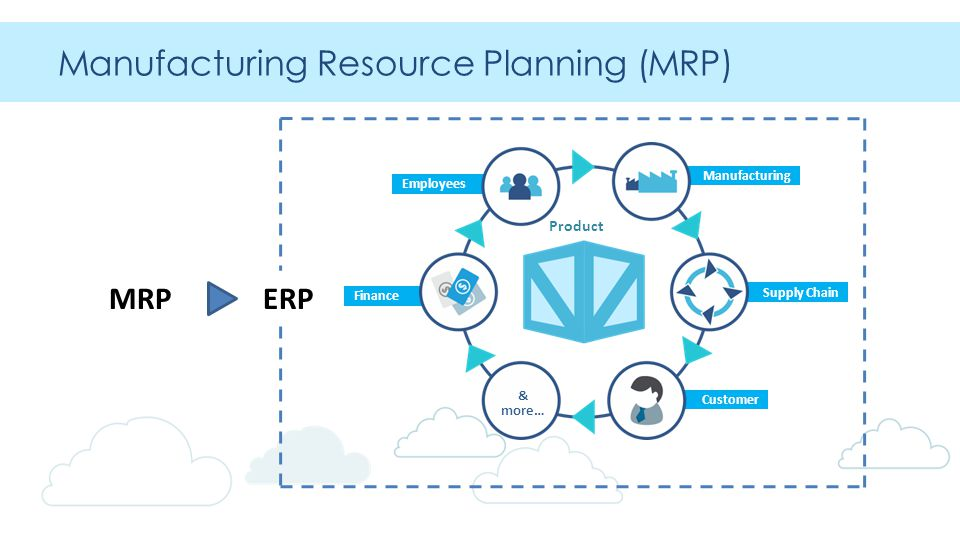 Manufacturing Customer Finance Employees Supply Chain Manufacturing Resource Planning (MRP) MRPERP & more… Product