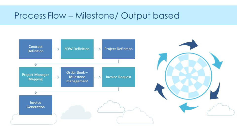 Process Flow – Milestone/ Output based Contract Definition SOW DefinitionProject Definition Project Manager Mapping Order Book – Milestone management Invoice Request Invoice Generation