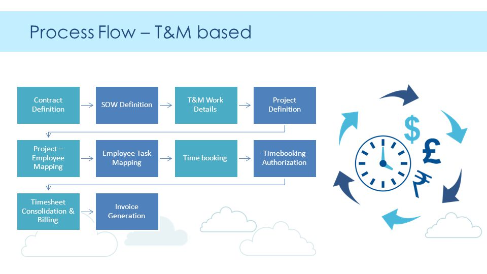 Process Flow – T&M based Contract Definition SOW Definition T&M Work Details Project Definition Project – Employee Mapping Employee Task Mapping Time booking Timebooking Authorization Timesheet Consolidation & Billing Invoice Generation