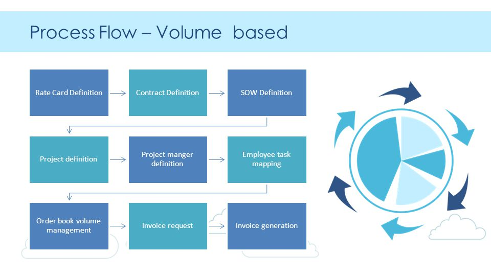 Process Flow – Volume based Rate Card DefinitionContract DefinitionSOW Definition Project definition Project manger definition Employee task mapping Order book volume management Invoice requestInvoice generation