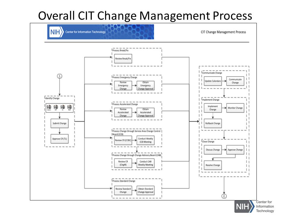 Overall CIT Change Management Process