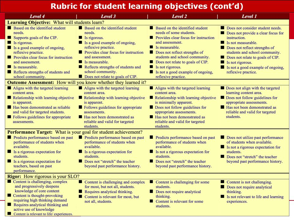www.tqsource.org 46 Rubric for student learning objectives (cont'd)