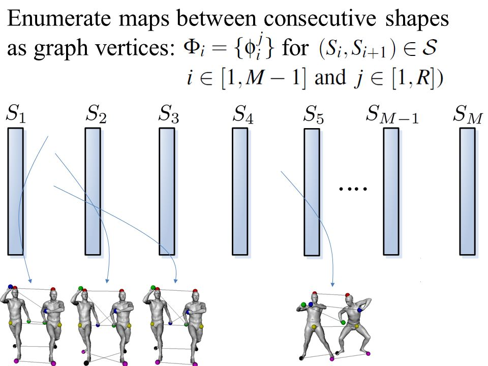 Enumerate maps between consecutive shapes as graph vertices: for