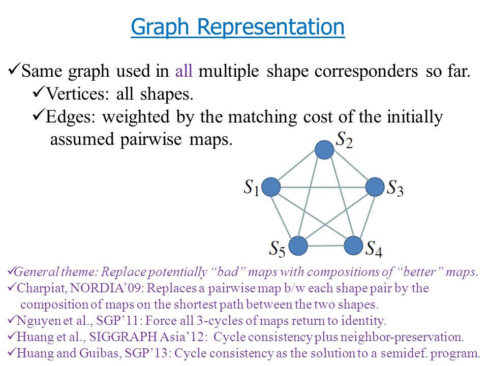 Same graph used in all multiple shape corresponders so far.