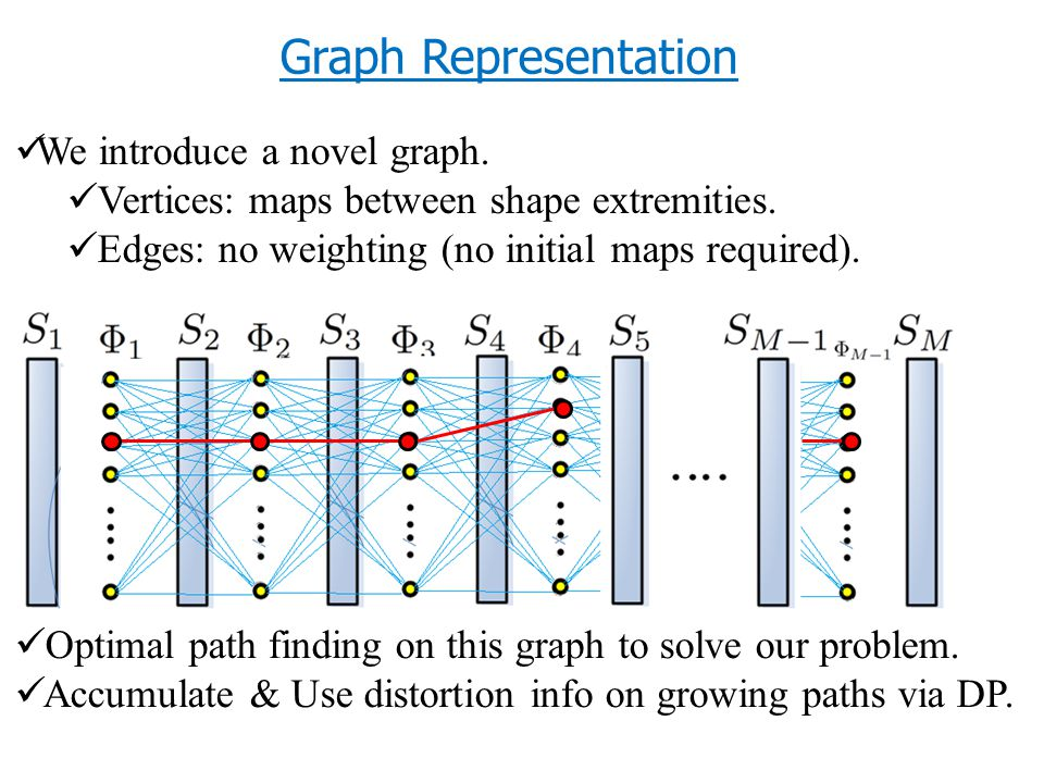 We introduce a novel graph. Vertices: maps between shape extremities.