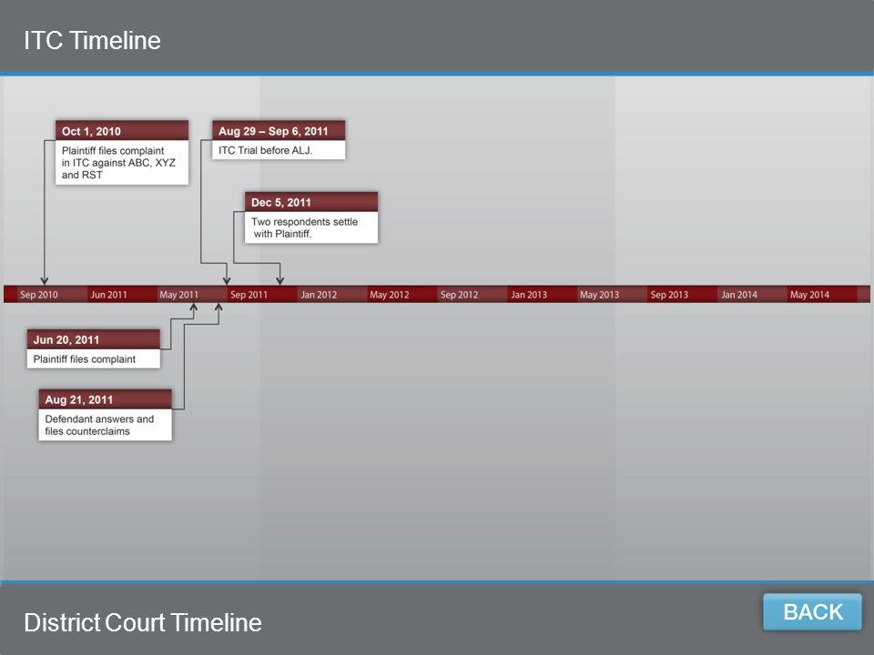 5 5 District Court Timeline ITC Timeline