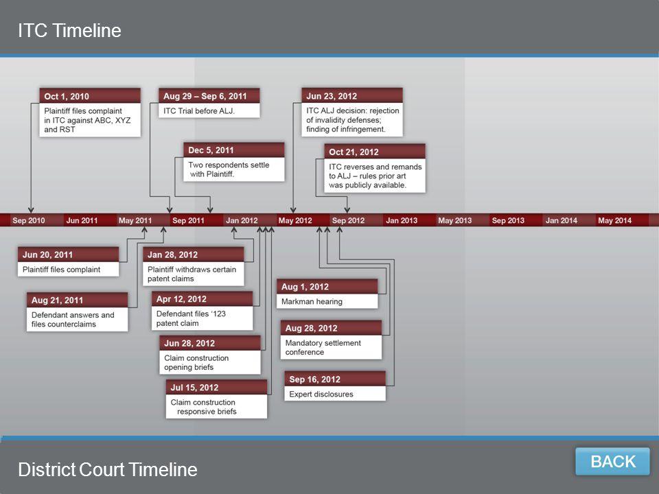 7 ITC Timeline 7 District Court Timeline