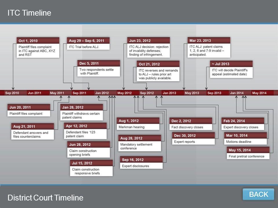 8 8 Prosecution History Timeline Prosecution History Timeline
