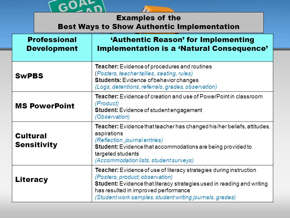 Professional Development 'Authentic Reason' for Implementing Implementation is a 'Natural Consequence' SwPBS Teacher: Evidence of procedures and routines (Posters, teacher tallies, seating, rules) Students: Evidence of behavior changes (Logs, detentions, referrals, grades, observation) MS PowerPoint Teacher: Evidence of creation and use of PowerPoint in classroom (Product) Student: Evidence of student engagement (Observation) Cultural Sensitivity Teacher: Evidence that teacher has changed his/her beliefs, attitudes, aspirations (Reflection, journal entries) Student: Evidence that accommodations are being provided to targeted students (Accommodation lists, student surveys) Literacy Teacher: Evidence of use of literacy strategies during instruction (Posters, product, observation) Student: Evidence that literacy strategies used in reading and writing has resulted in improved performance (Student work samples, student writing journals, grades) Examples of the Best Ways to Show Authentic Implementation