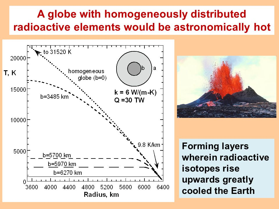 Forming layers wherein radioactive isotopes rise upwards greatly cooled the Earth A globe with homogeneously distributed radioactive elements would be