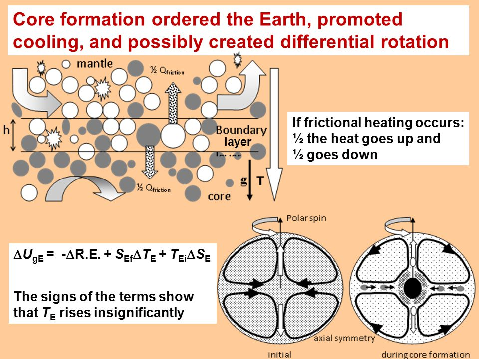  U gE = -  R.E. + S Ef  T E + T Ei  S E The signs of the terms show that T E rises insignificantly Core formation ordered the Earth, promoted cool