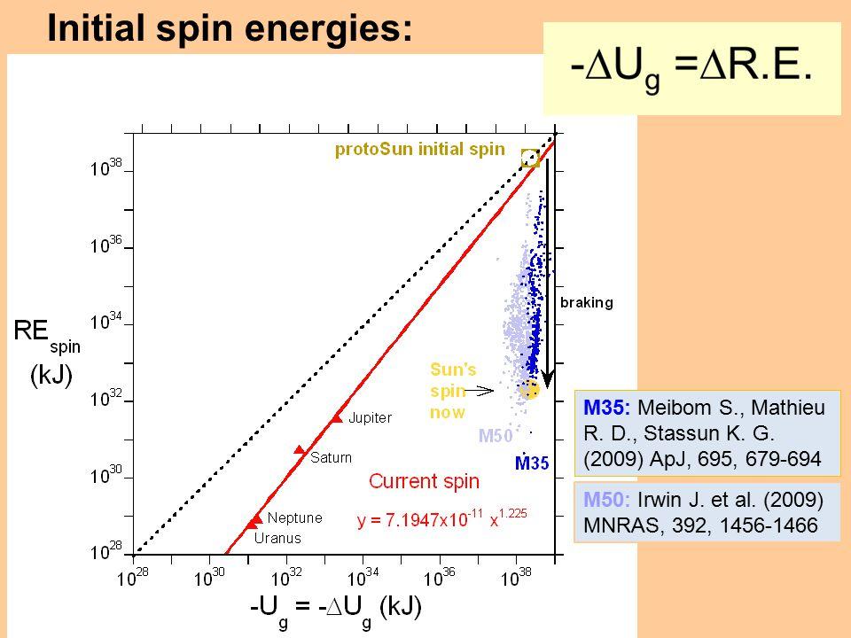 Initial spin energies: M50: Irwin J. et al. (2009) MNRAS, 392, 1456-1466 M35: Meibom S., Mathieu R. D., Stassun K. G. (2009) ApJ, 695, 679-694