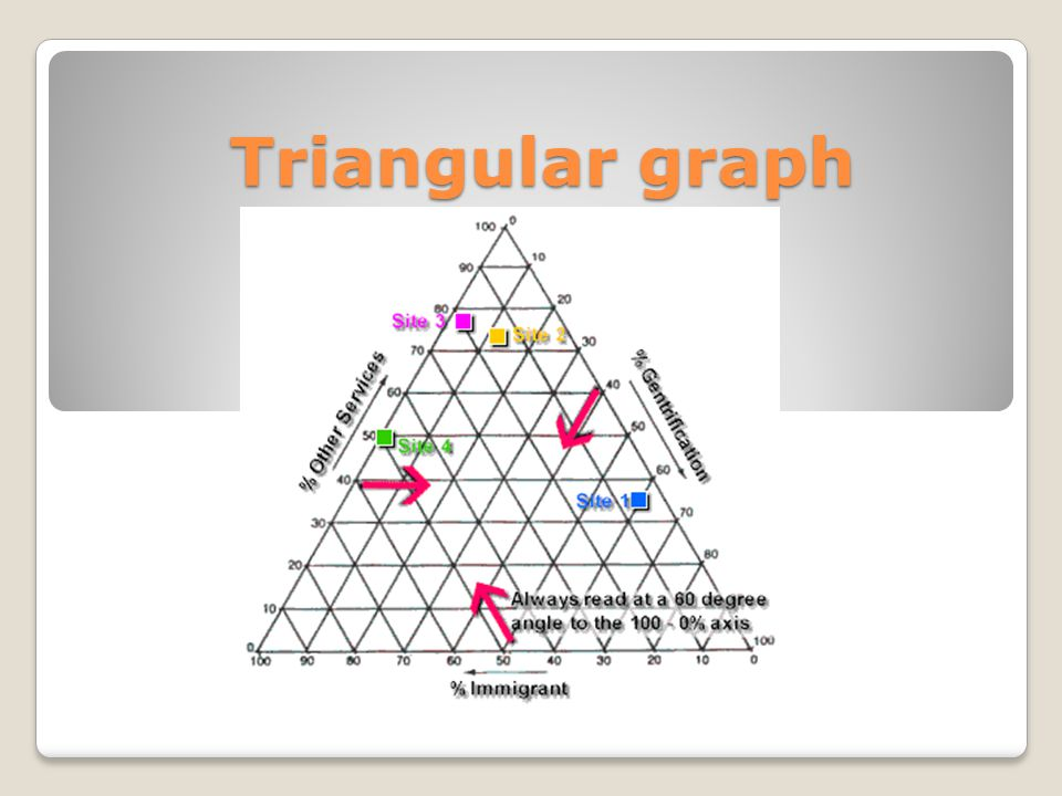 Triangular graph