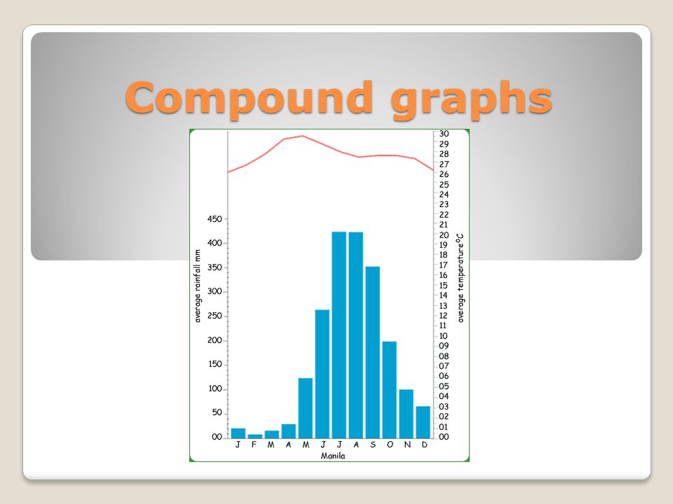 Compound graphs