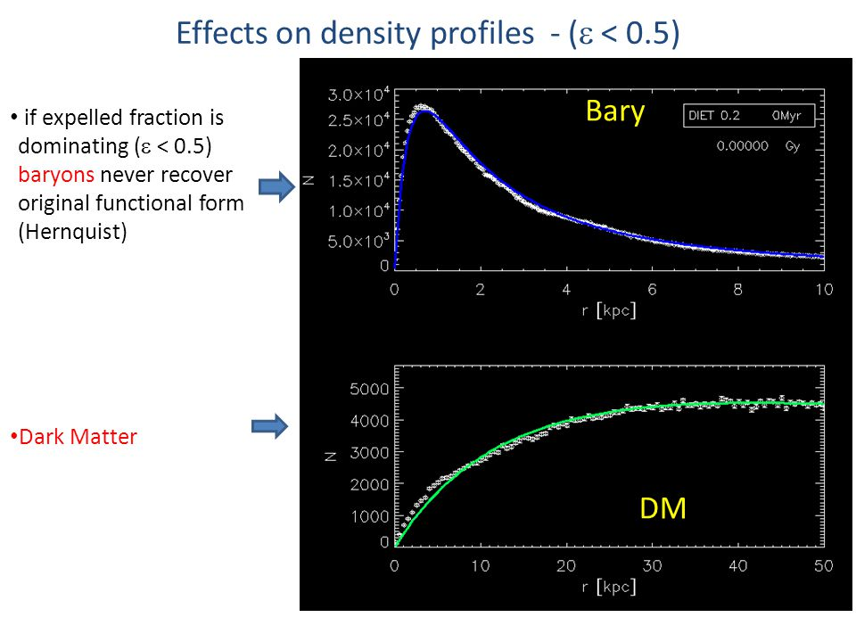 Effects on density profiles - (  < 0.5) if expelled fraction is dominating (  < 0.5) baryons never recover original functional form (Hernquist) Dark Matter Bary DM