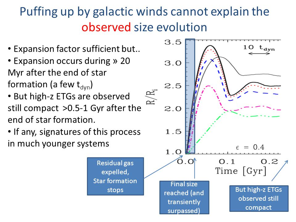 Puffing up by galactic winds cannot explain the observed size evolution Expansion factor sufficient but..