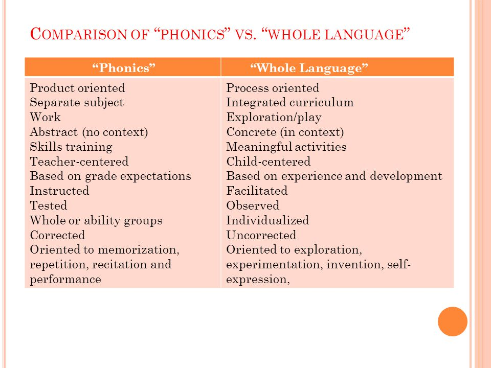 "C OMPARISON OF "" PHONICS "" VS. "" WHOLE LANGUAGE "" ""Phonics"" ""Whole Language"" Product oriented Separate subject Work Abstract (no context) Skills train"