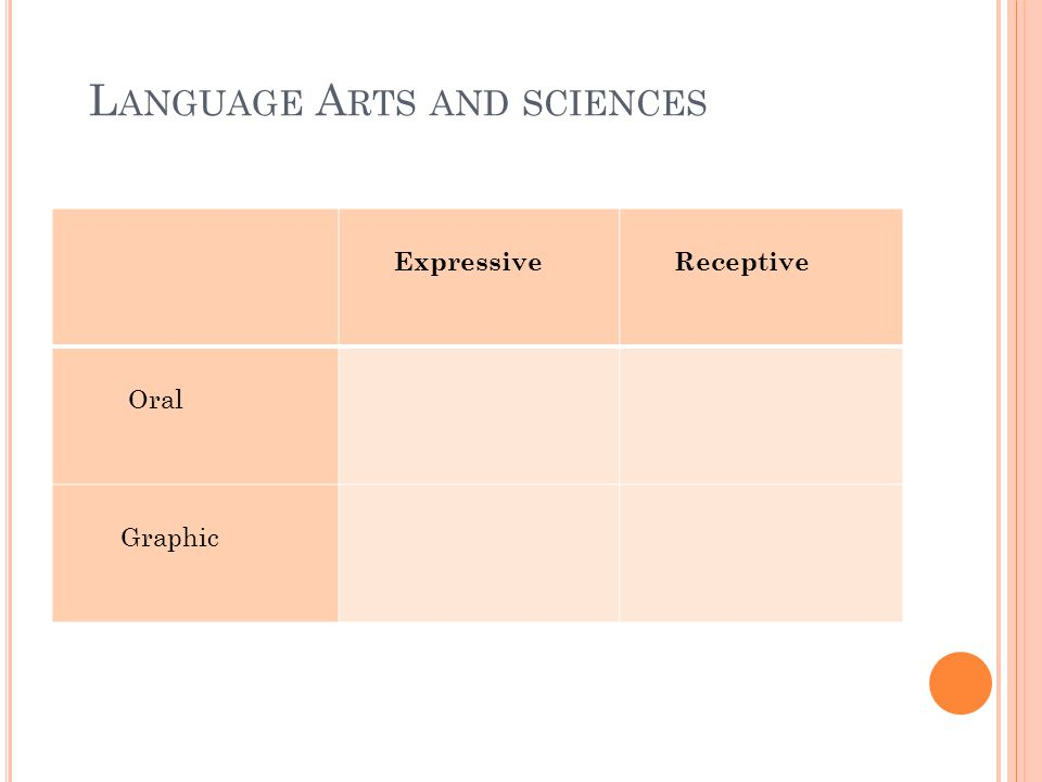 L ANGUAGE A RTS AND SCIENCES Expressive Receptive Oral Graphic