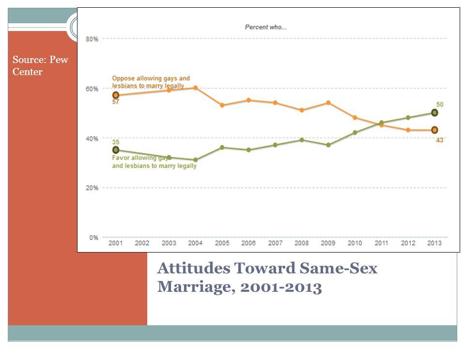 Attitudes Toward Same-Sex Marriage, 2001-2013 Source: Pew Center