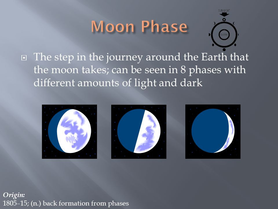  The step in the journey around the Earth that the moon takes; can be seen in 8 phases with different amounts of light and dark Origin: 1805–15; (n.) back formation from phases