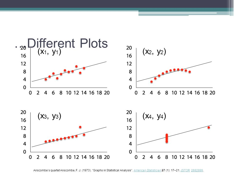 …Different Plots (x 1, y 1 )(x 2, y 2 ) (x 3, y 3 )(x 4, y 4 ) Anscombe's quartet Anscombe, F.