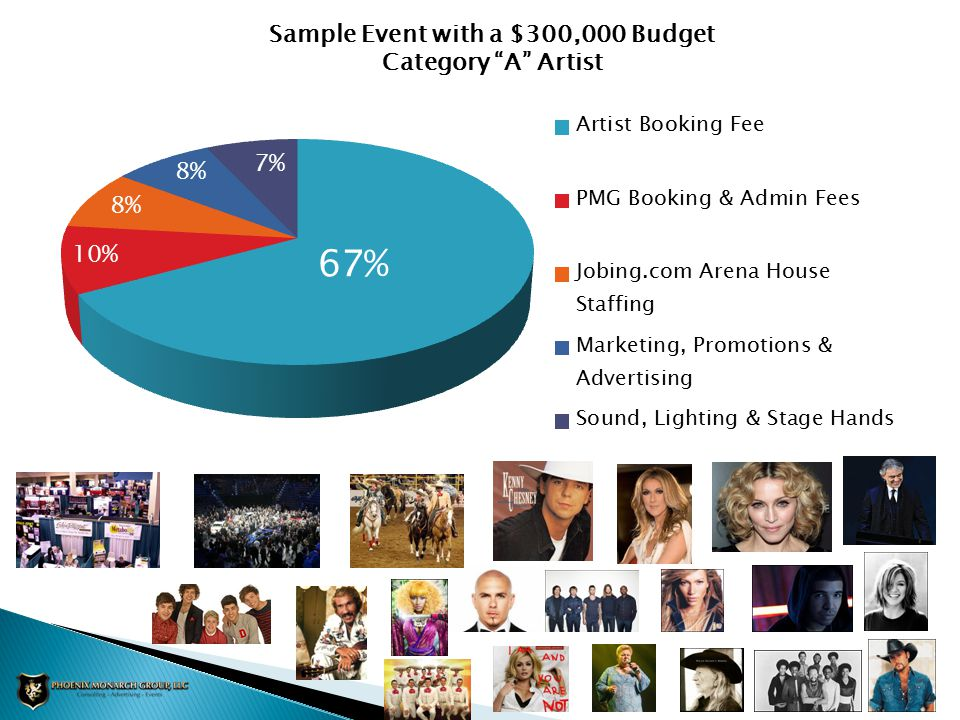 Sample Event with a $300,000 Budget Category A Artist