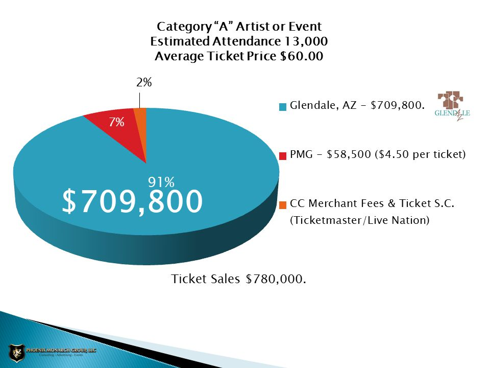 Category A Artist or Event Estimated Attendance 13,000 Average Ticket Price $60.00 Ticket Sales $780,000.