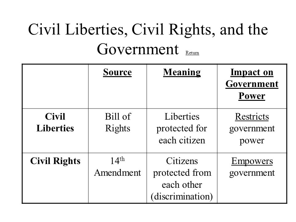 Civil Liberties, Civil Rights, and the Government Return Return SourceMeaningImpact on Government Power Civil Liberties Bill of Rights Liberties prote