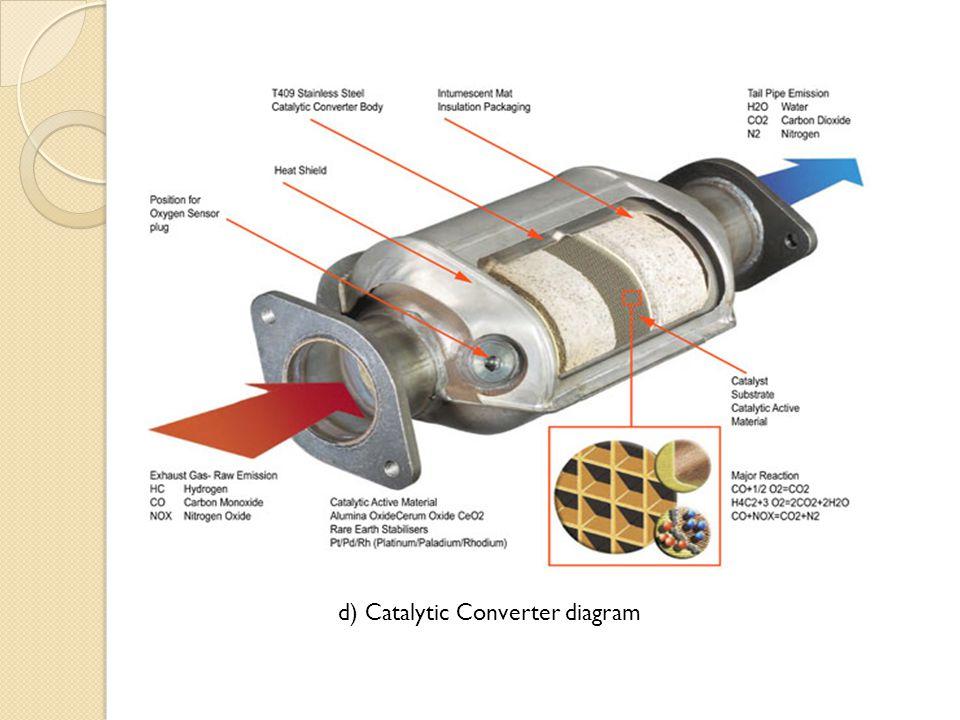 d) Catalytic Converter diagram