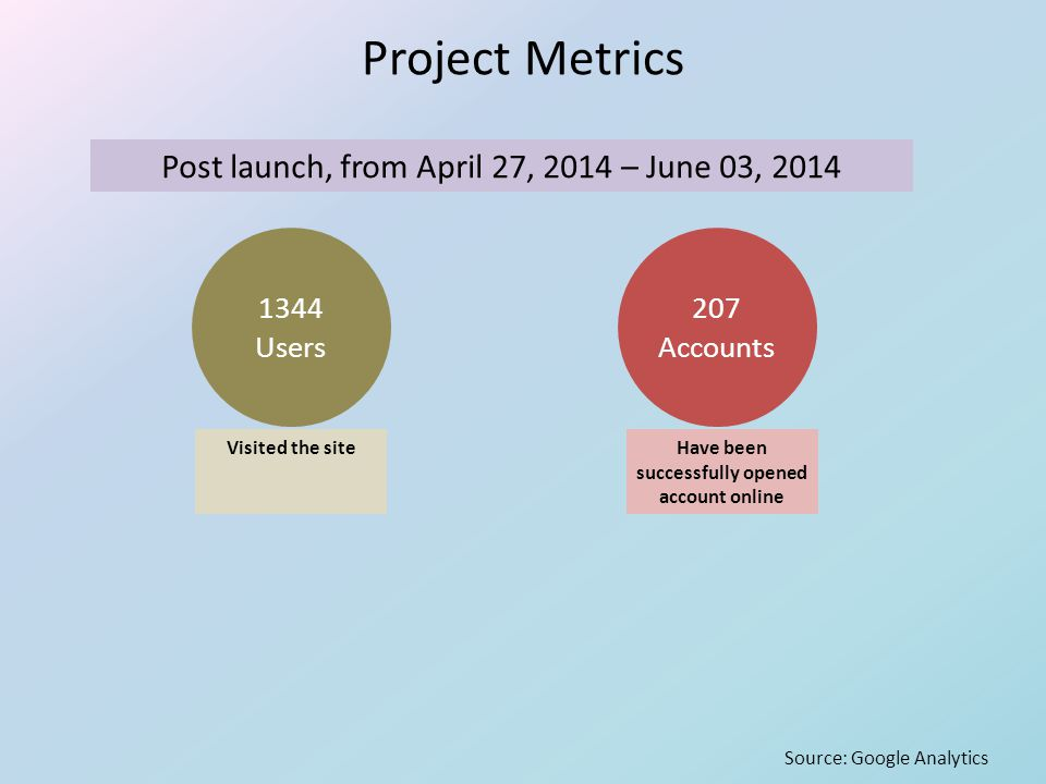 Project Metrics Post launch, from April 27, 2014 – June 03, 2014 1344 Users 207 Accounts Visited the siteHave been successfully opened account online Source: Google Analytics