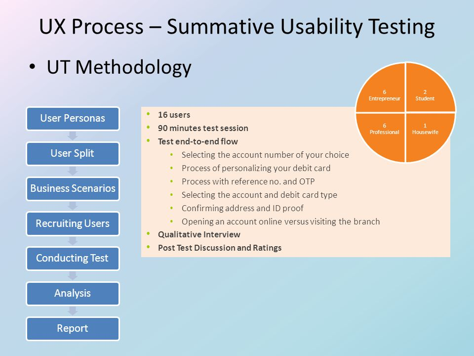 UT Methodology User PersonasUser SplitBusiness ScenariosRecruiting UsersConducting TestAnalysisReport 16 users 90 minutes test session Test end-to-end flow Selecting the account number of your choice Process of personalizing your debit card Process with reference no.