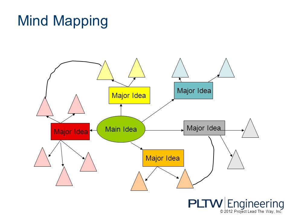 Mind Mapping Major Idea Main Idea © 2012 Project Lead The Way, Inc.