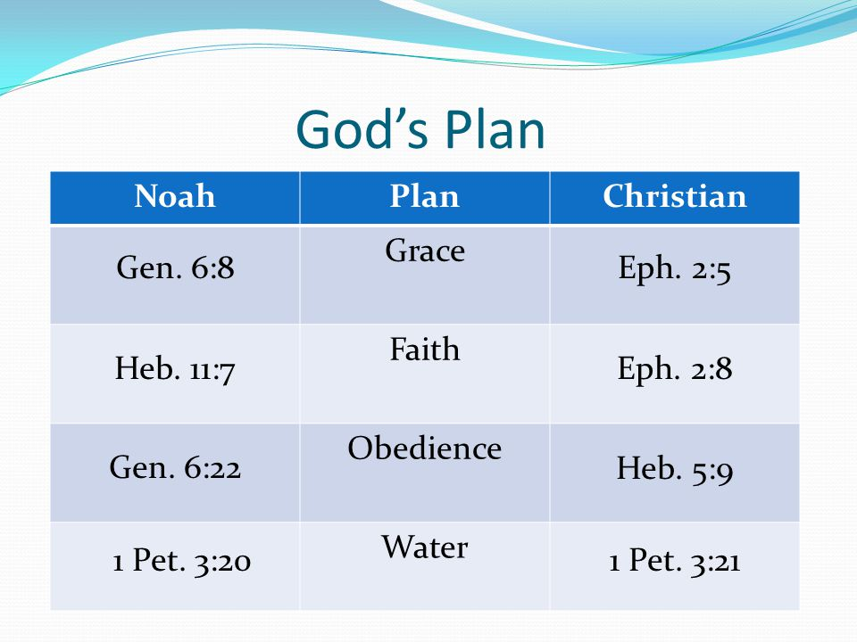 God's Plan NoahPlanChristian Grace Faith Obedience Water Gen.