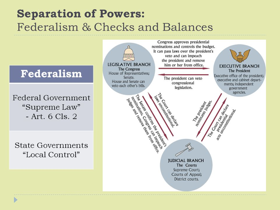 "Separation of Powers: Federalism & Checks and Balances Federalism Federal Government ""Supreme Law"" - Art. 6 Cls. 2 State Governments ""Local Control"""
