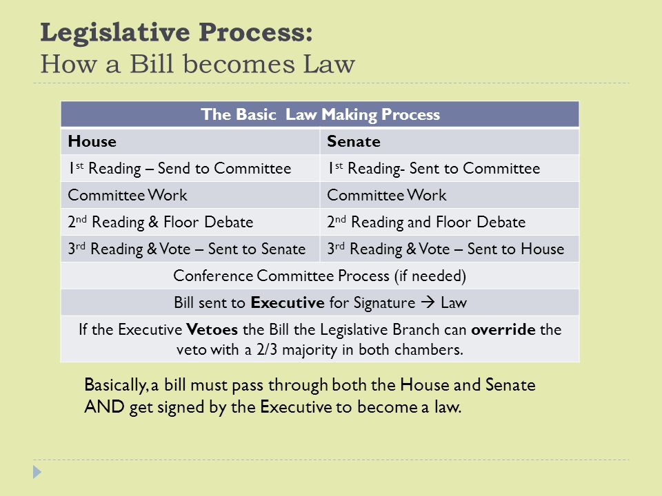 Legislative Process: How a Bill becomes Law The Basic Law Making Process HouseSenate 1 st Reading – Send to Committee1 st Reading- Sent to Committee C