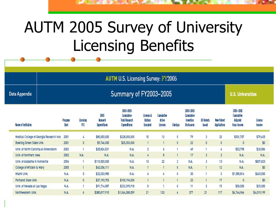 AUTM 2005 Survey of University Licensing Benefits