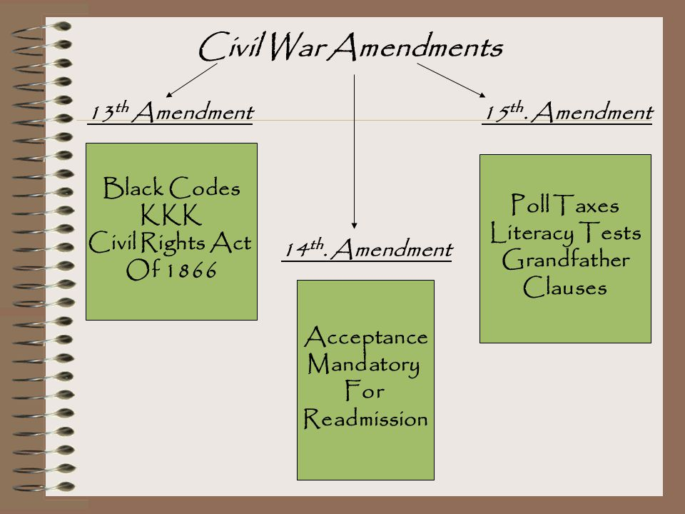 Black Codes KKK Civil Rights Act Of 1866 13 th Amendment 14 th. Amendment Acceptance Mandatory For Readmission Poll Taxes Literacy Tests Grandfather C