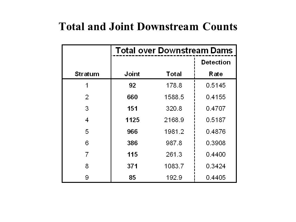 Total and Joint Downstream Counts