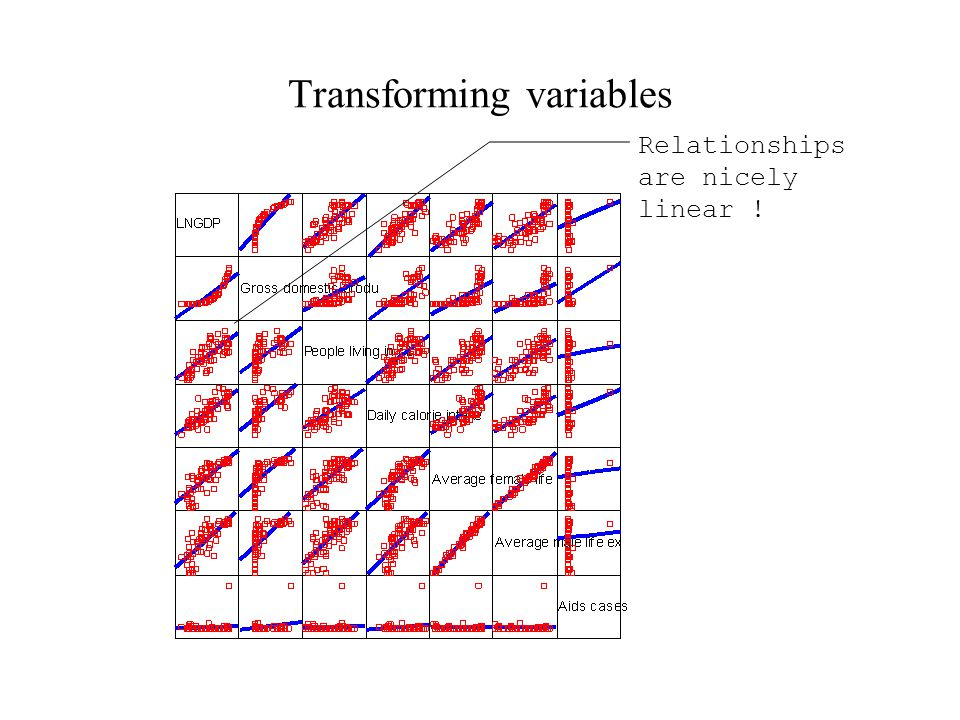 Transforming variables Relationships are nicely linear !
