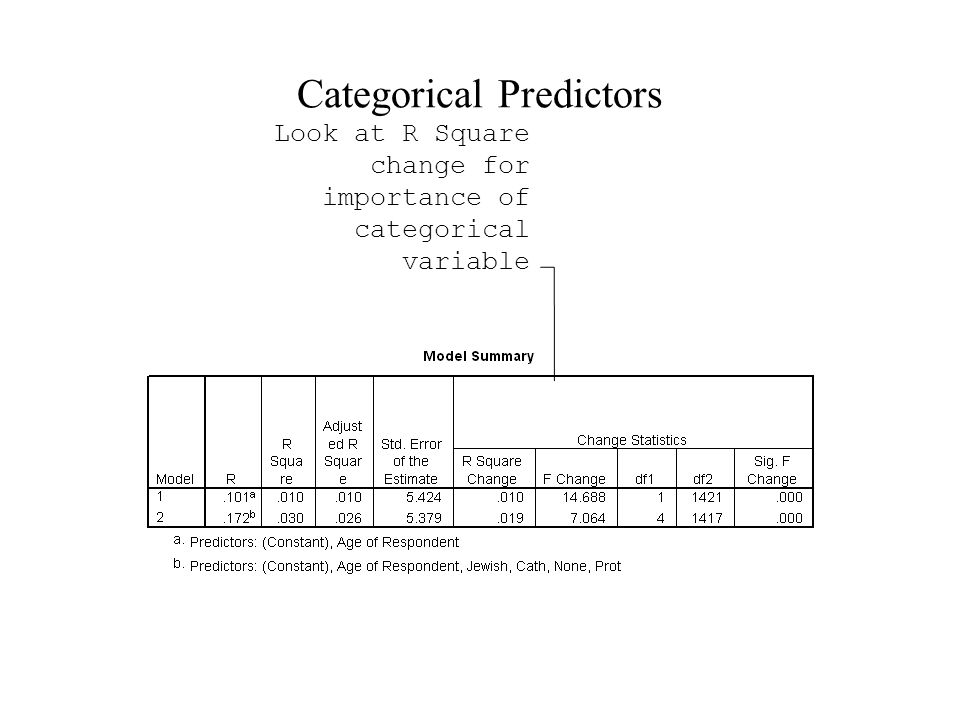 Categorical Predictors Look at R Square change for importance of categorical variable
