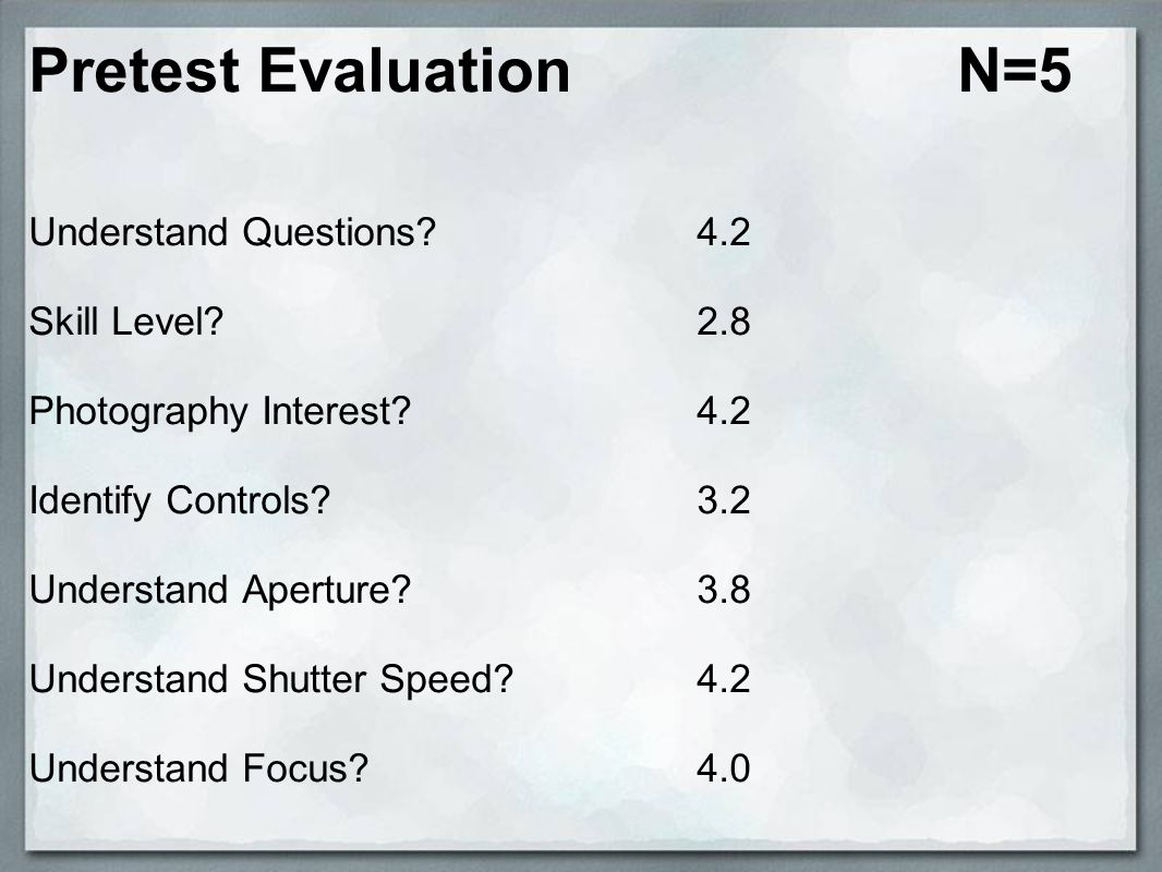Pretest Evaluation N=5 Understand Questions. Skill Level.