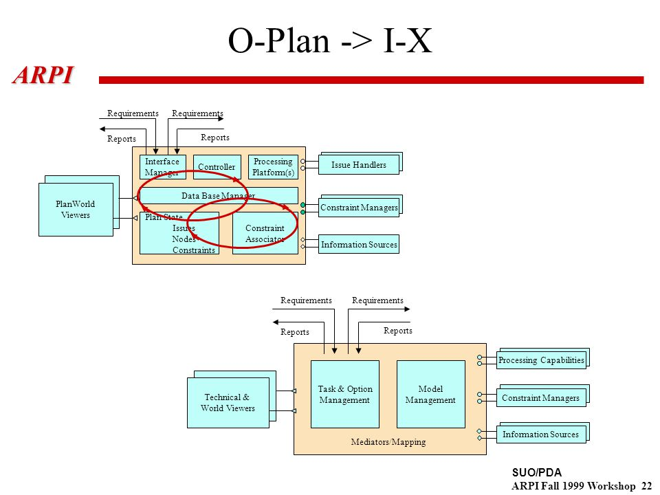 SUO/PDA ARPI Fall 1999 Workshop 22ARPI O-Plan -> I-X Interface Manager Controller Processing Platform(s) Data Base Manager Plan State Issues Nodes Constraints Constraint Associator Issue Handlers Information Sources Constraint Managers PlanWorld Viewers Requirements Reports Constraint Managers Processing Capabilities Technical & World Viewers Task & Option Management Model Management Mediators/Mapping Information Sources Requirements Reports