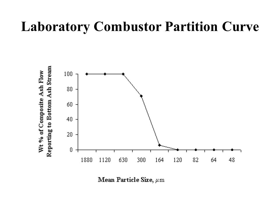 Laboratory Combustor Partition Curve
