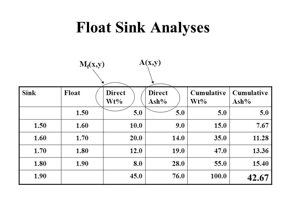 Float Sink Analyses SinkFloatDirect Wt% Direct Ash% Cumulative Wt% Cumulative Ash% 1.505.0 1.501.6010.09.015.07.67 1.601.7020.014.035.011.28 1.701.8012.019.047.013.36 1.801.908.028.055.015.40 1.9045.076.0100.0 42.67 M f (x,y) A(x,y)