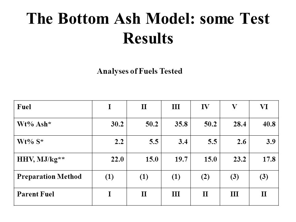 The Bottom Ash Model: some Test Results Analyses of Fuels Tested FuelIIIIIIIVVVI Wt% Ash*30.250.235.850.228.440.8 Wt% S*2.25.53.45.52.63.9 HHV, MJ/kg*