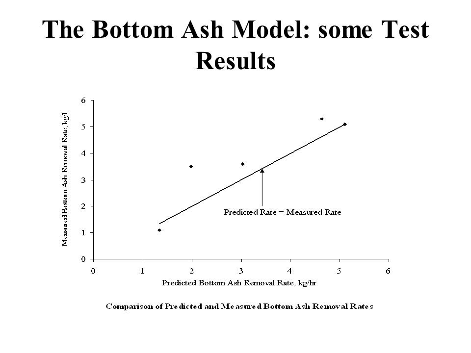 The Bottom Ash Model: some Test Results