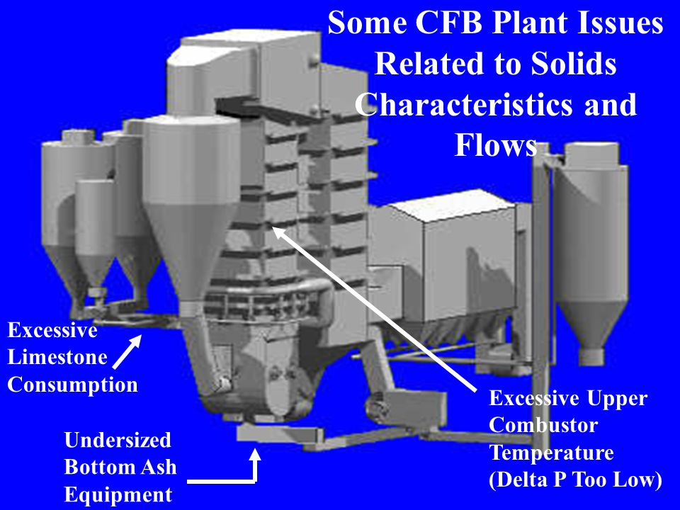 Undersized Bottom Ash Equipment Some CFB Plant Issues Related to Solids Characteristics and Flows Excessive Upper Combustor Temperature (Delta P Too L